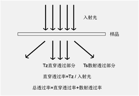 直穿透光率,散射透光率和总透光率的定义