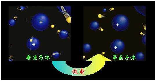 物质状态一般分为三态:固态、液态、气态,那么火是什么态?光又是什么态?