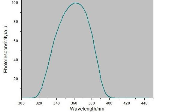 适合检测紫外光能量的UV能量计有哪些?