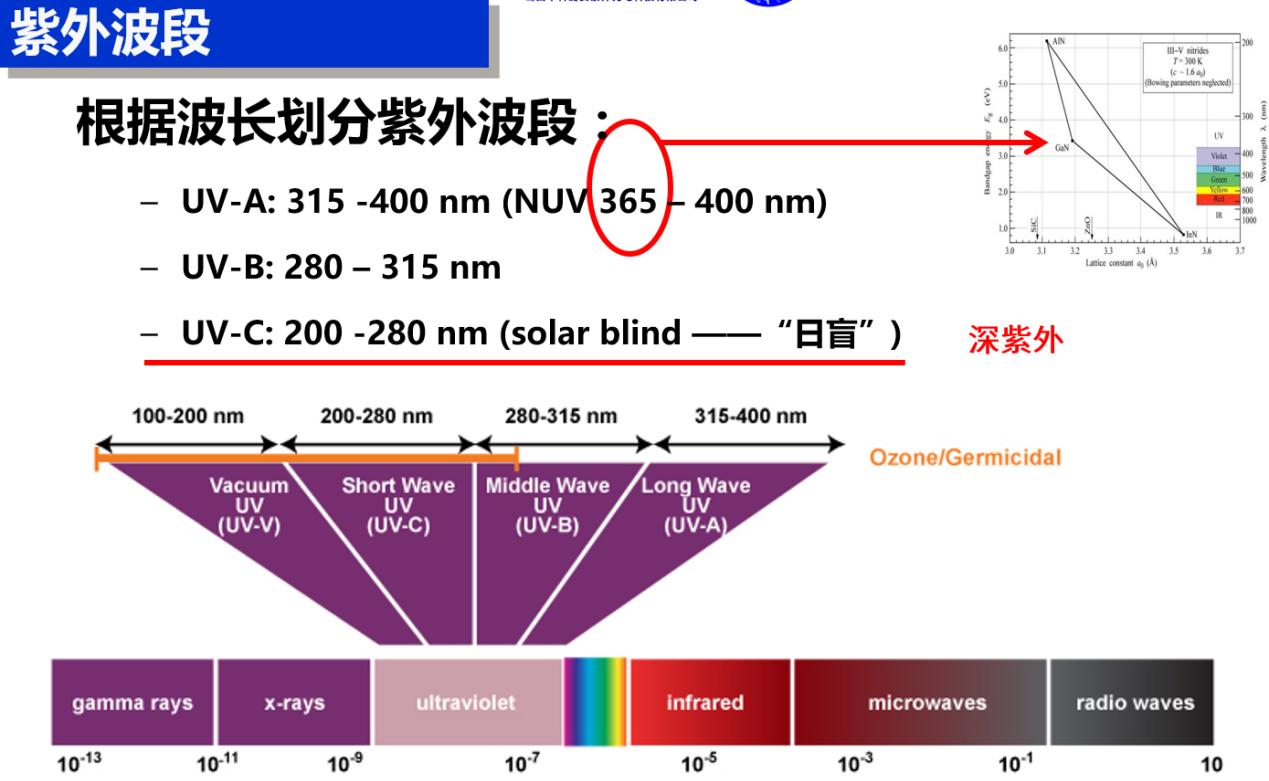 科普:UVC紫线外杀菌消毒