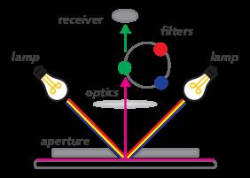 了解比色计与分光光度仪的区别